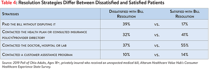 DB No. 50 - Ohio Surprise Medical Bills Table 4.png