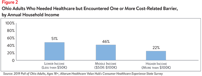 DB No. 49 - Ohio Healthcare Affordability Figure 2.png