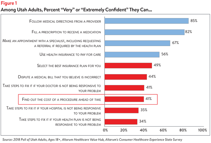 Views on Healthcare Price and Quality Transparency Among