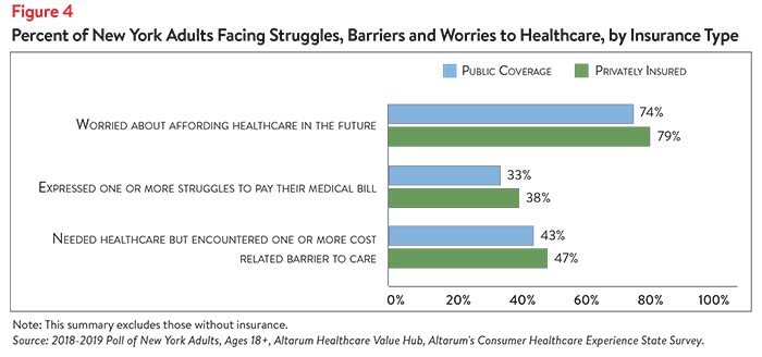 DB_No._37_-_New_York_Healthcare_Affordability-_Figure_4.png