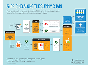 Hub_Rx_Pricing_Supply_Chain_300p.png