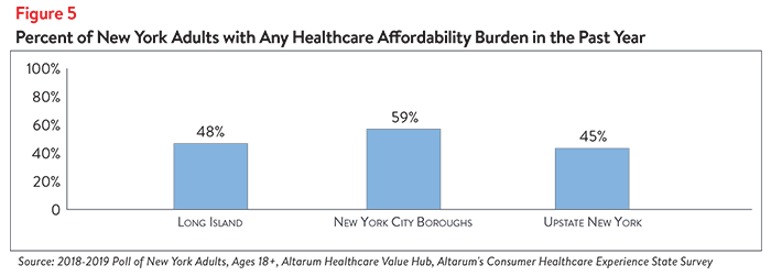 Hub-Altarum_Data_Brief_No._37_-_New_York_Healthcare_Affordability-5.png
