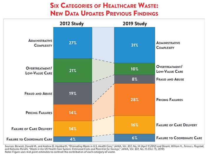 Waste Categories 2011 vs 2019 cropped 700p.png