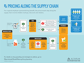 Hub_Rx_Pricing_Supply_Chain_275p.png
