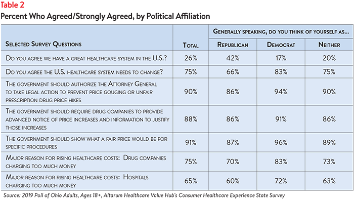 DB No. 49 - Ohio Healthcare Affordability Table 2.png