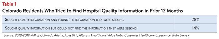 DB_No._35_-_Colorado_Concerns_About_Hospital_Affordability_Table_1.png