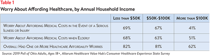 DB No. 49 - Ohio Healthcare Affordability Table 1.png
