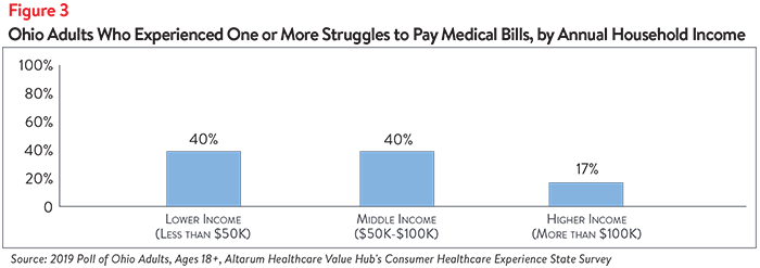 DB No. 49 - Ohio Healthcare Affordability Figure 3.png