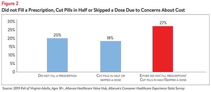 Hub-Altarum Data Brief No. 57 - Virginia High Drug Prices Fig2.png