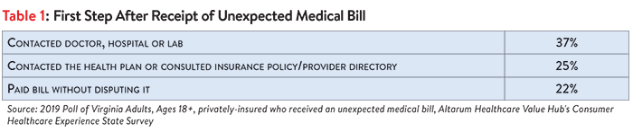 DB_No._43_-_Virginia_Surprise_Medical_Bills_Table_1.png