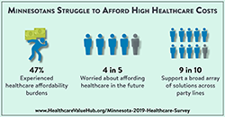 MN_Affordability_Survey_Twitter_Card_250p.png