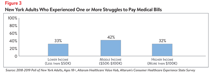 DB_No._37_-_New_York_Healthcare_Affordability-_Figure_3.png