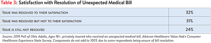 DB No. 50 - Ohio Surprise Medical Bills Table 3.png