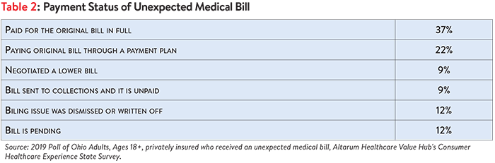 DB No. 50 - Ohio Surprise Medical Bills Table 2.png