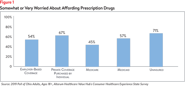 DB No. 51 - Ohio High Drug Prices Figure 1.png