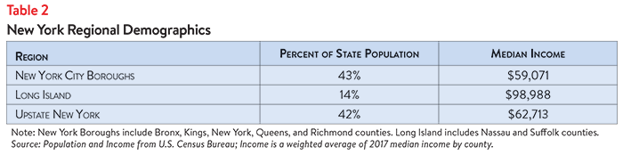 DB_No._37_-_New_York_Healthcare_Affordability-__Table_2.png